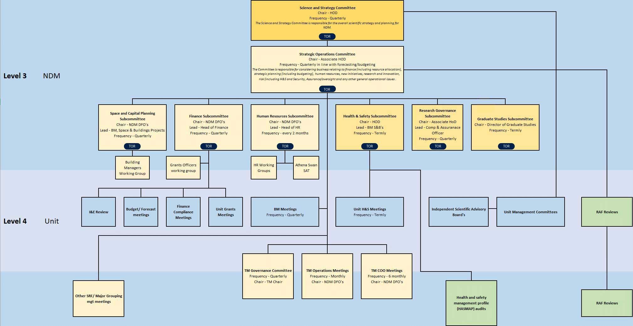 ndm-org chart